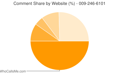 Comment Share 009-246-6101